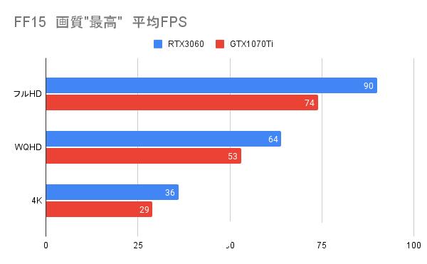 FF15(ダスカ地方)