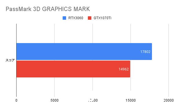 PassMark(3D GRAPHICS MARK)