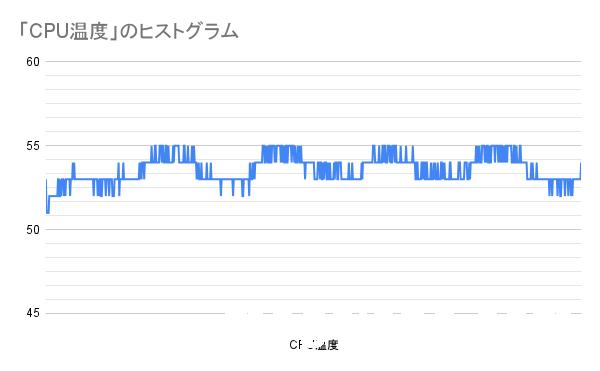 PL65W制限、CPU負荷100%時でTK-P3使用