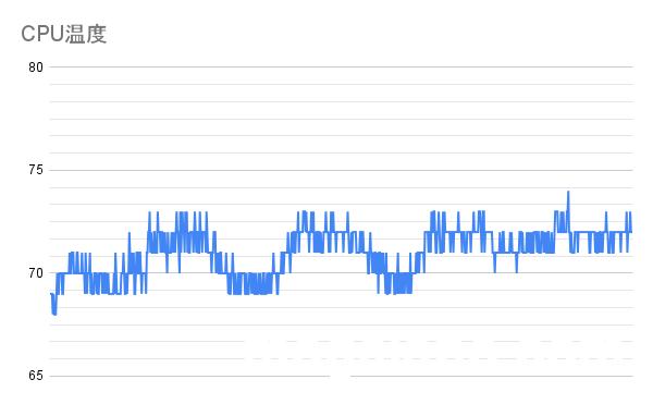 PL無効化、CPU負荷100%時でTF8