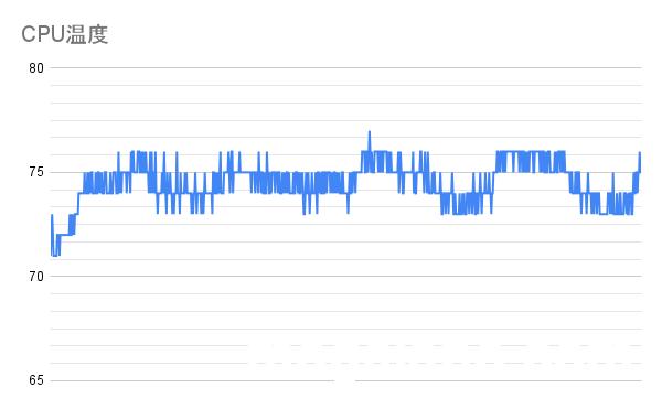 PL無効化、CPU負荷100%時でTK-P3使用