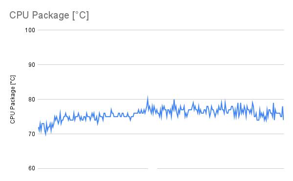 CPU負荷100%時のCPU温度(SE-224-XT)