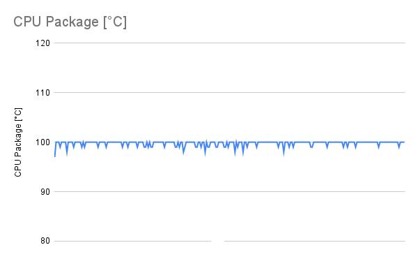 CPU負荷100%時のCPU温度(リテールクーラー装着時)