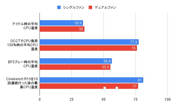 シングルファンとデュアルファン時のCPU温度比較
