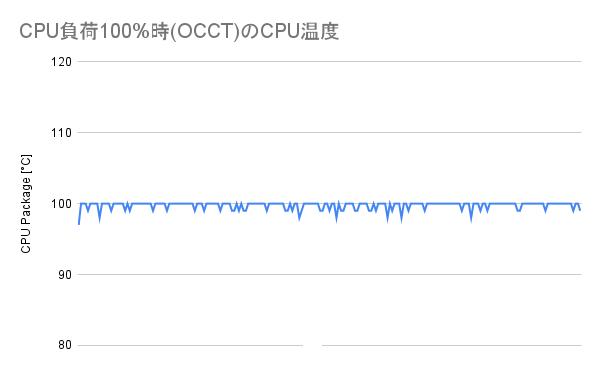 CPU負荷100%時(OCCT)のCPU温度(リテールクーラー)