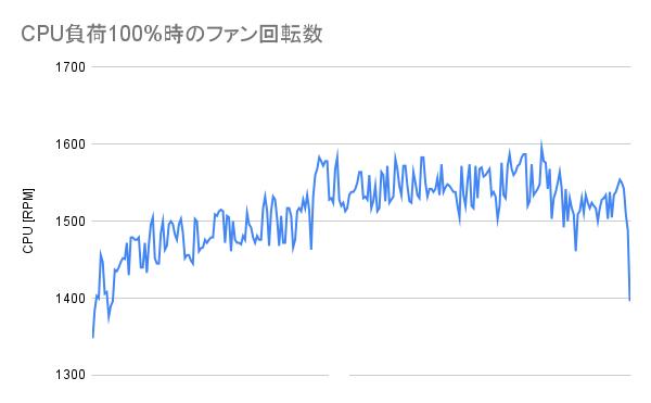 CPU負荷100%時のファン回転数(SE-224-XT)