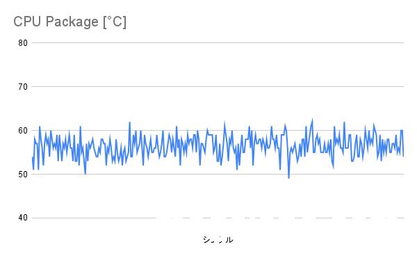 BF5プレー時のCPU温度(シングルファン)