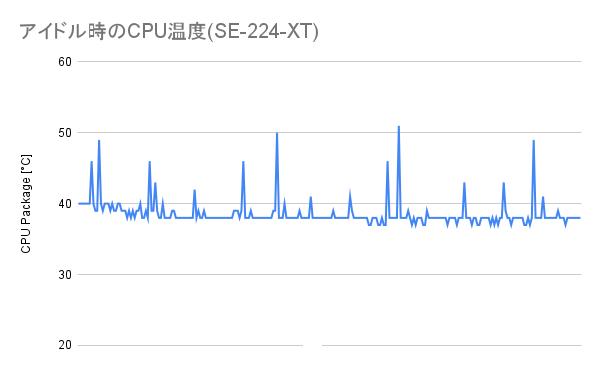 アイドル時のCPU温度(SE-224-XT)