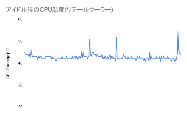 アイドル時のCPU温度(リテールクーラー)