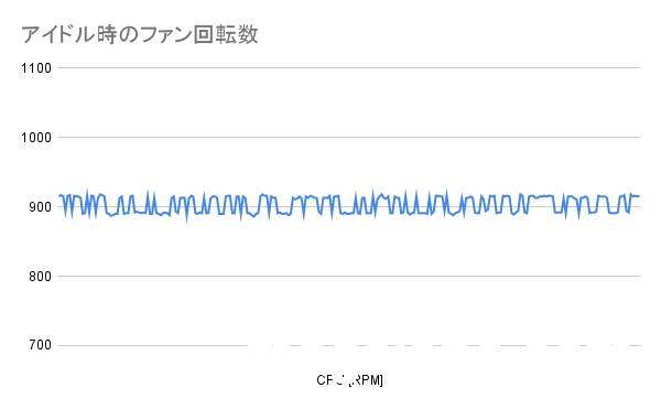 アイドル時のファン回転数(SE-224-XT)