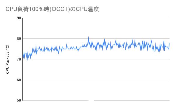 CPU負荷100%時(OCCT)のCPU温度(SE-224-XT)
