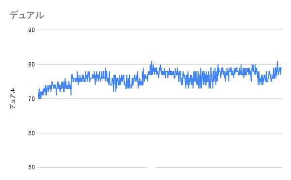 CPU負荷100%時(OCCT)のCPU温度(デュアルファン)