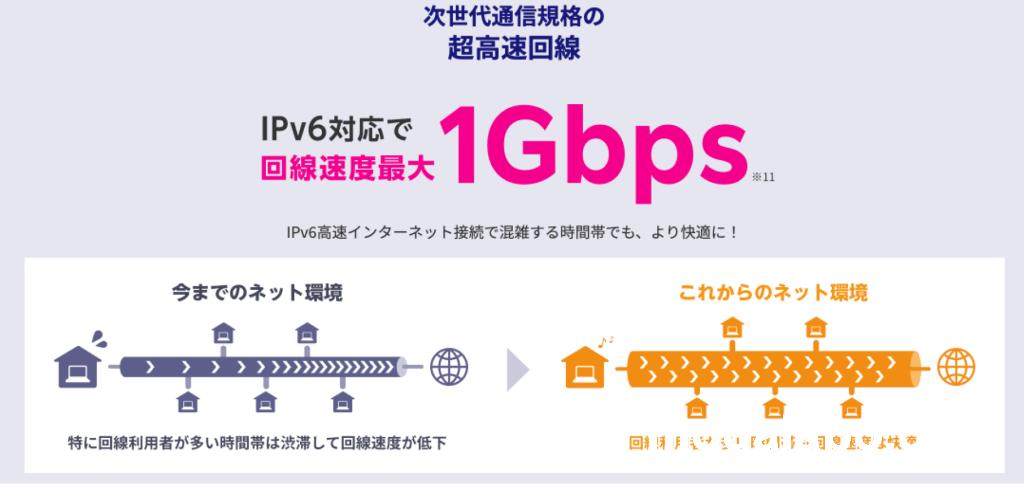 ネット速度が安定