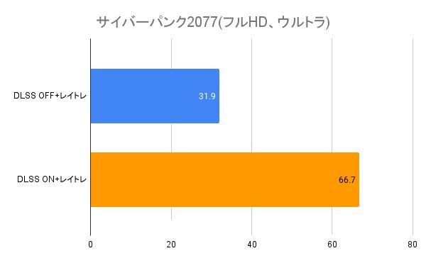 リアルタイムレイトレーシングとDLSS時の平均フレームレート