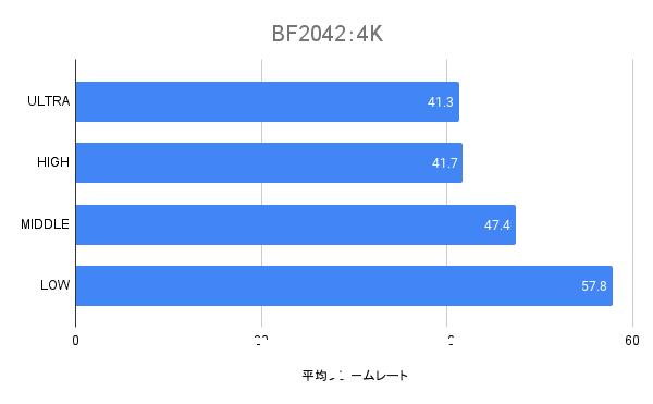 RTX3060の4Kの平均フレームレート