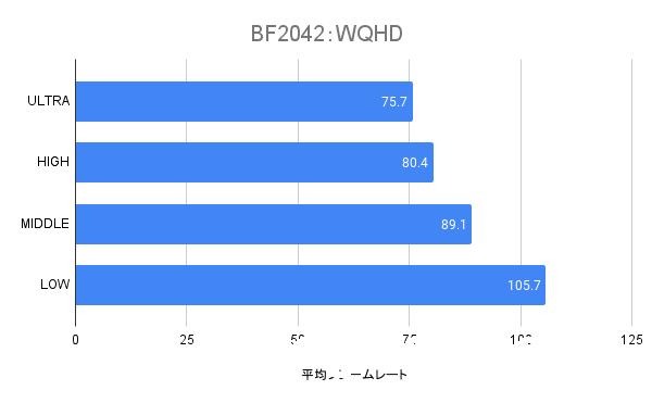 RTX3060のWQHDの平均フレームレート