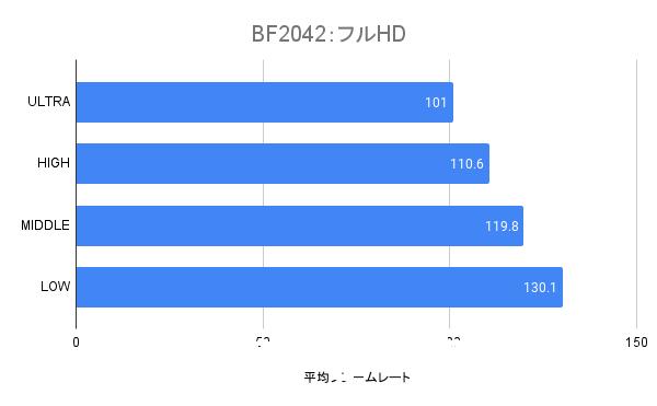 RTX3060のフルHDの平均フレームレート